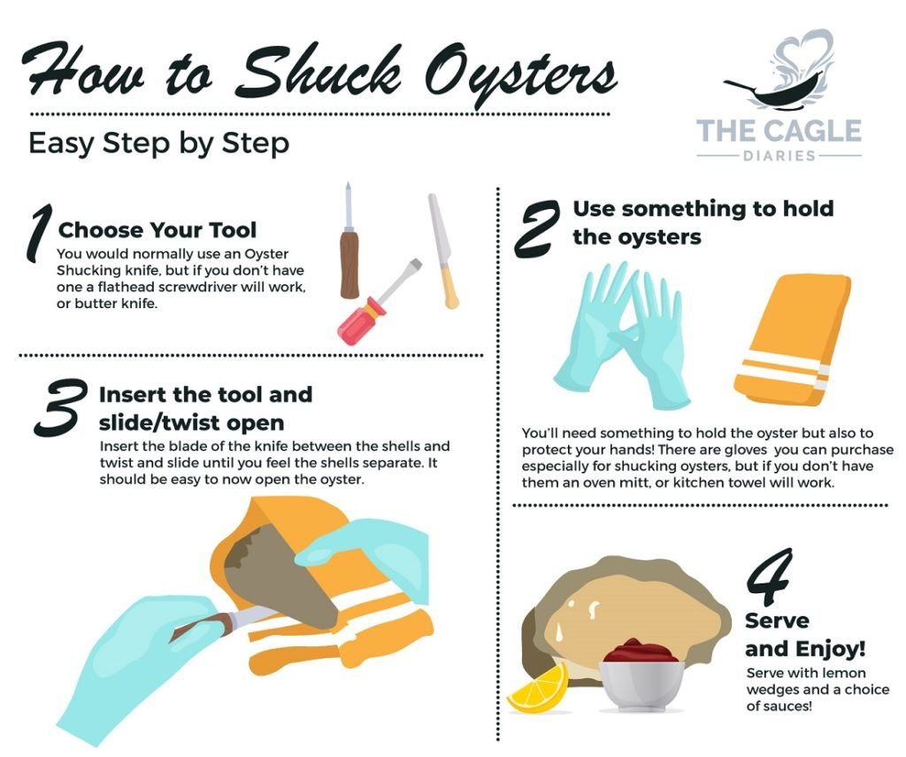 Infographic with four steps on how to shuck oysters